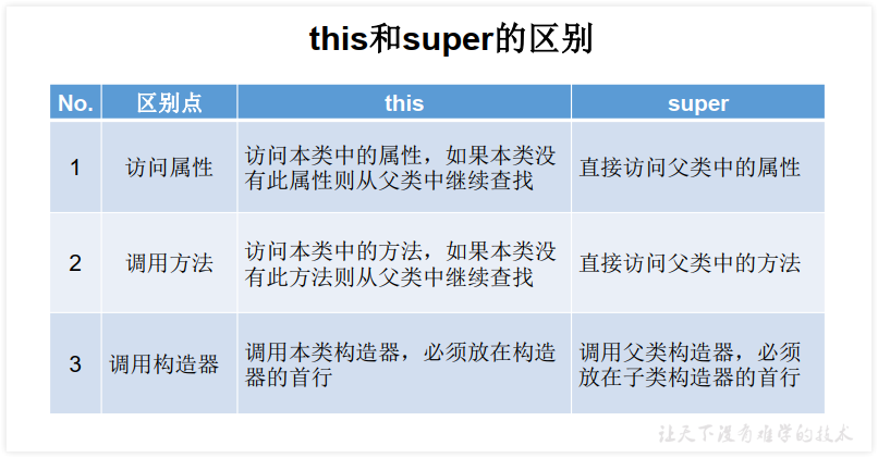 this和super的区别